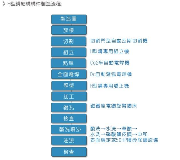 钢结构- 品管流程